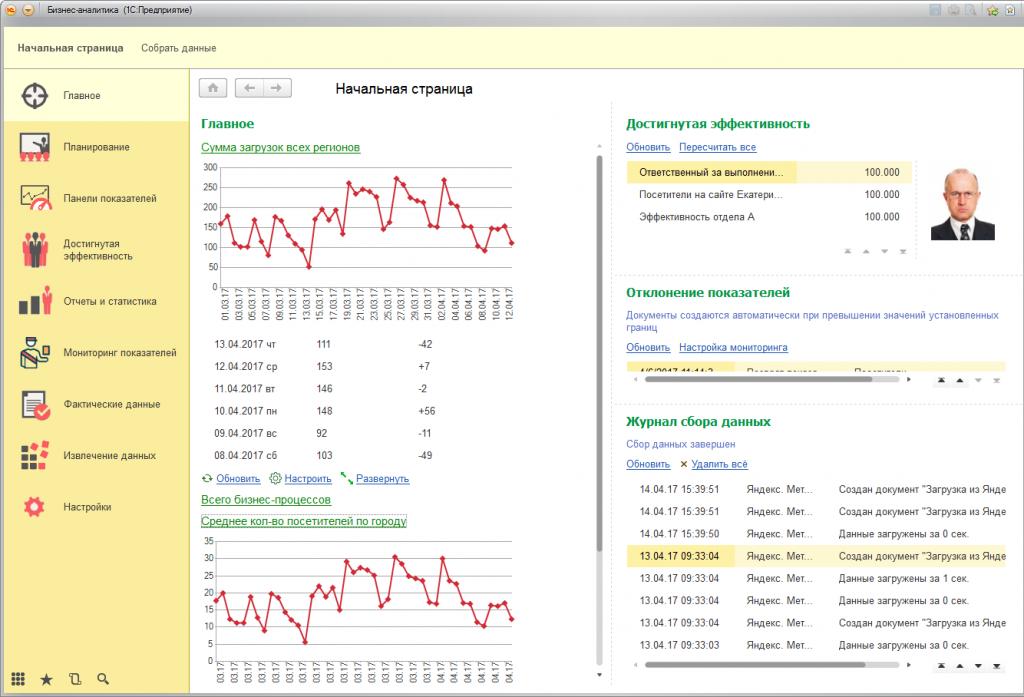 Бизнес-аналитика и KPI. Начальная страница